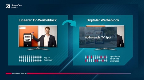 In der Beta-Phase realisierte SevenOne Media über 60 Kampagnen mit Addressable-TV-Spots (Foto: ProSiebenSat.1)