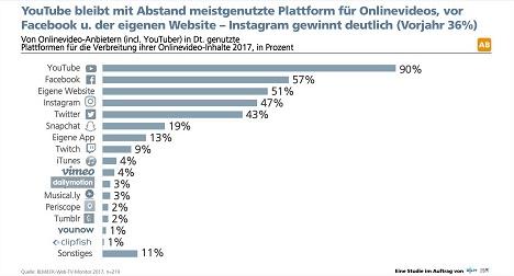 Zahl der Online-Videos in Social Media wächst