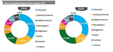 Im Jahr 2017 erstmals vor dem Werbe-Etat des Fernsehens: Die Ausgaben für Mobile und Desktop-Werbung steigen stark an (Foto: Zenith)
